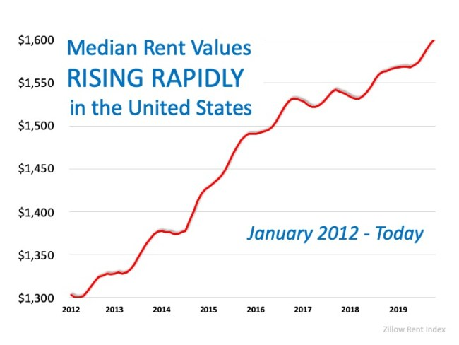 Year-Over-Year Rental Prices on the Rise | Simplifying The Market