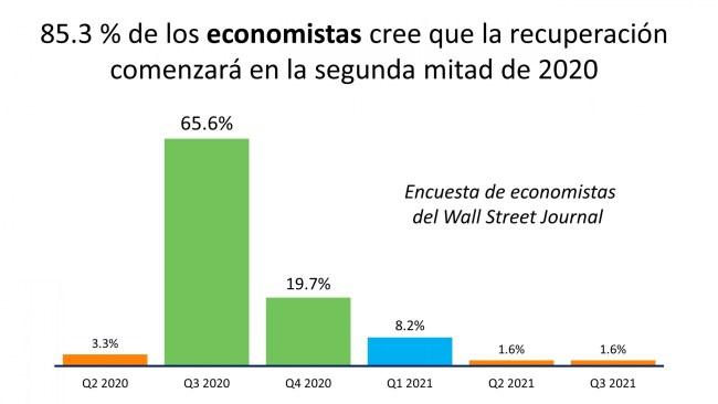 Economistas prevén que la recuperación comenzará en la segunda mitad de 2020 | Simplifying The Market