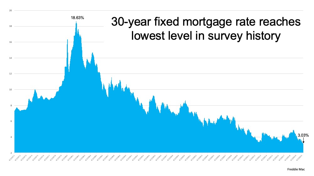Mortgage Rates Hit Record Lows for Three Consecutive Weeks <spinbar data-recalc-dims=