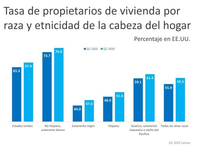 La tasa de los propietarios de vivienda sigue aumentando en 2020 | Simplifying The Market