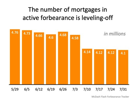 Why Foreclosures Won't Crush the Housing Market Next Year   Simplifying The Market