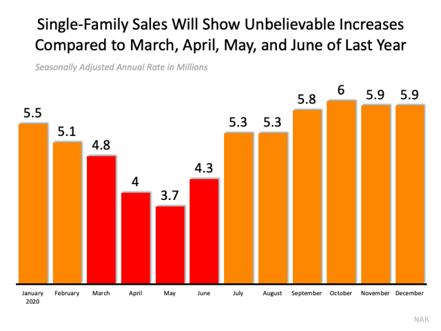 Don't Be Fooled by Remarkable Real Estate Headlines   Simplifying The Market