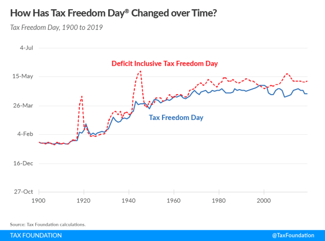 Tax Freedom Day over time 2019