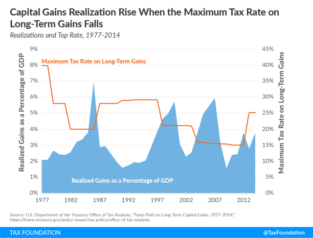 Capital gains realization rise when maximum tax rate on long-term gains falls