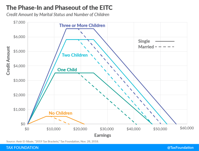 The Phase-In and Phaseout of the EITC Earned Income Tax Credit