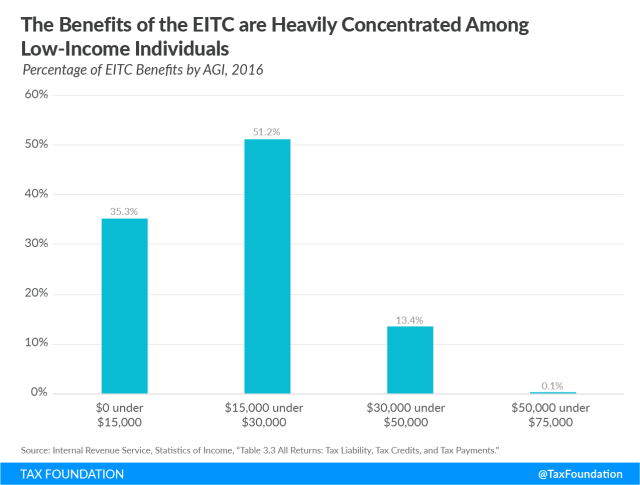 The benefits of the EITC are heavily concentrated among low-income individuals, Earned income tax credit, low income workers