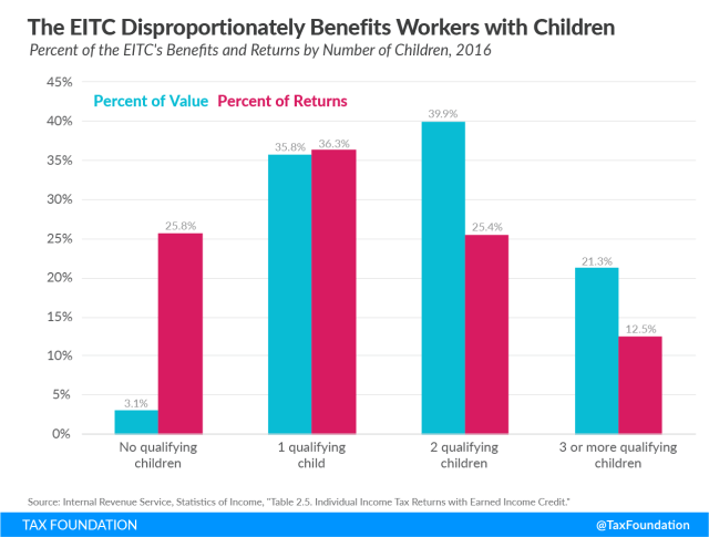 childless workers receive a smaller average EITC earned income tax credit low income workers