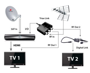Sky Tv Box Wiring Diagrams   Wiring Library