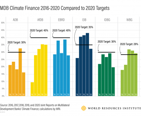 Graphic: MDB Climate Finance 2016-2020 Compared to 2020 Targets