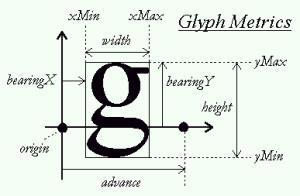 Glyph metrics