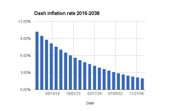 dash inflazione annua