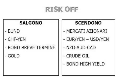 asset risk off