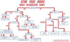 star-trek-movie-recognition-flow-chart