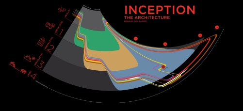 Inception, The Architecture Chart