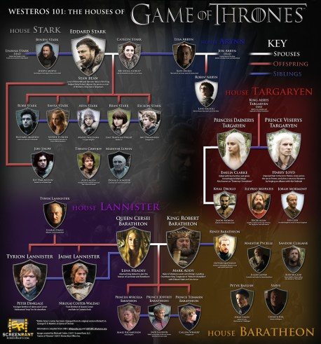 Westeros 101: The Houses of Game of Thrones Infographic, 01