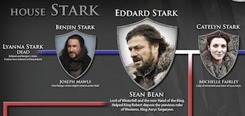 Westeros 101: The Houses of Game of Thrones Infographic, 02