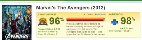 Rotten Tomatoes The Avengers