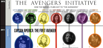 The Avengers Initiative Infographic