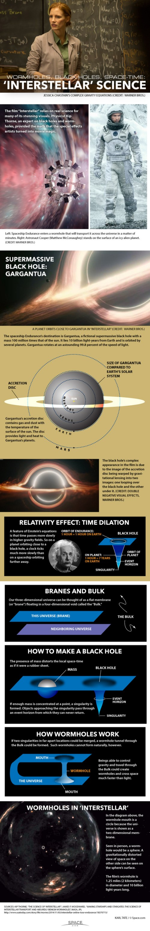 Interstellar Science Infographic