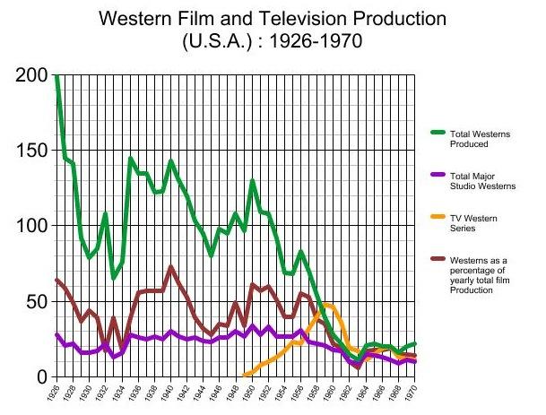 westerns 26-70