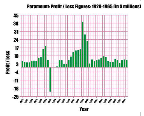 Paramount profit and loss