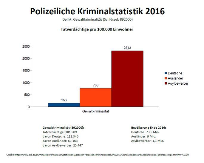 Kriminalität Flüchtlinge Statistik