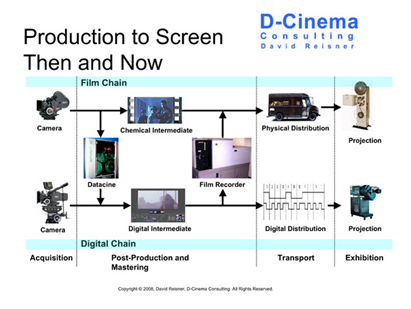 Transformation of cellulod cinema To digital cinema