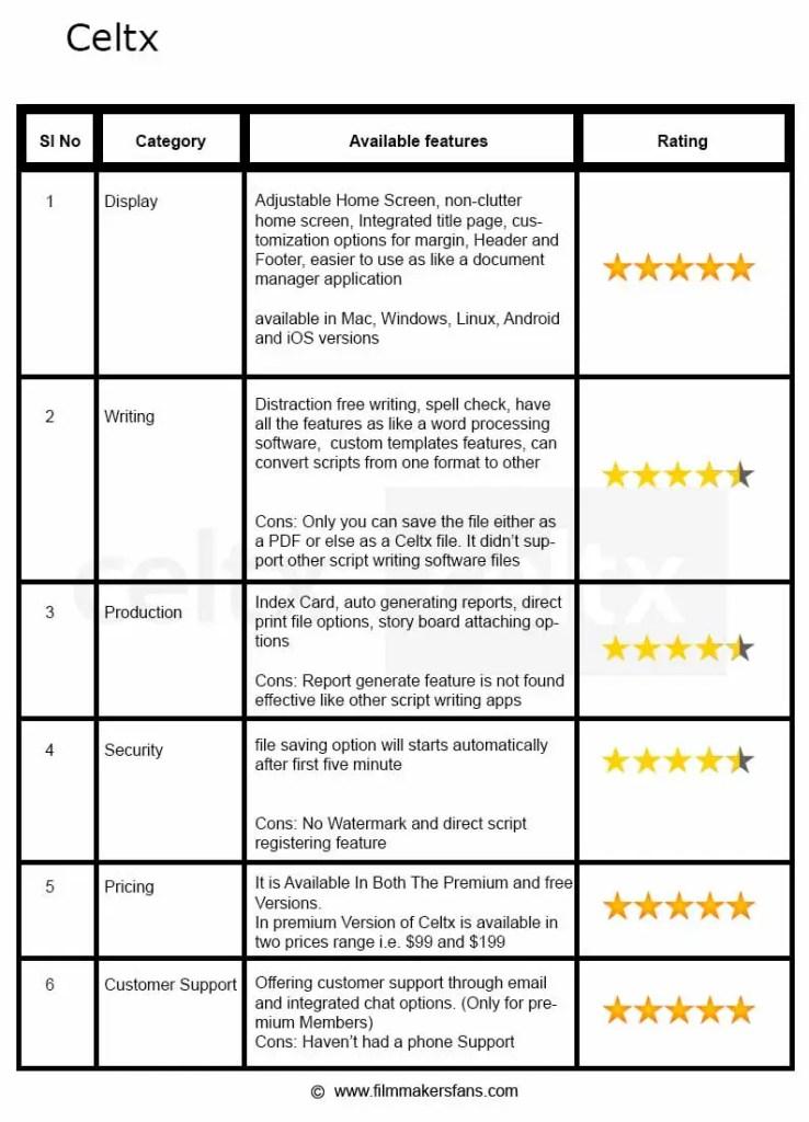 Celtx Script Writing Software Review - Filmmakers Fans