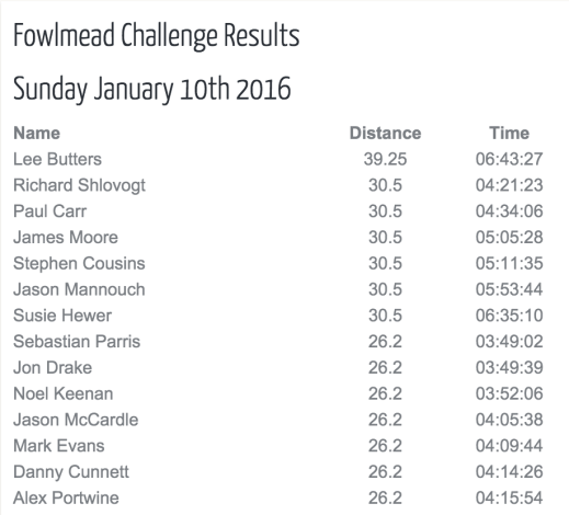 Fowlmead-Challenge-2016-Results