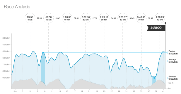 Beachy Head Marathon 2016