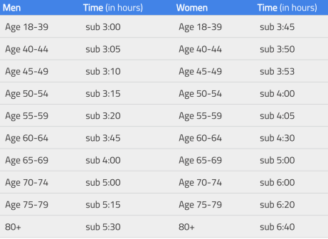 London Marathon Good For Age Qualifying Times