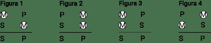 figuras do silogismo