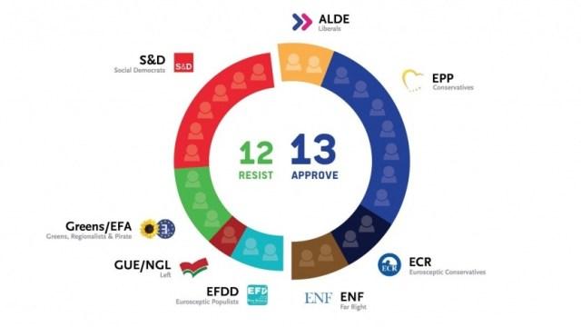 Derzeitige Erwartung der Stimmenverteilung zu Uploadfiltern und Leistungsschutzrecht im Europaparlament. Bild: Public Domain