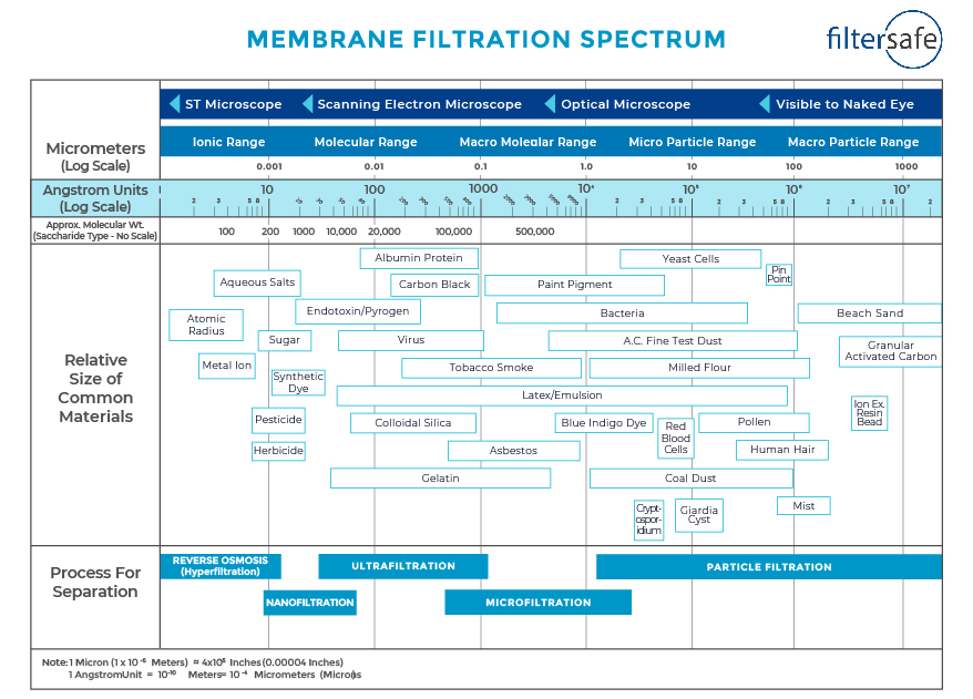 Membrane Filtration Spectrum Infographic