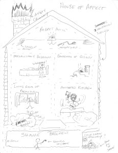 Just for fun: Marion and my 'House of Affect' including the Shame Basement, Regret Attic and Irritation Siding (click to enlarge)