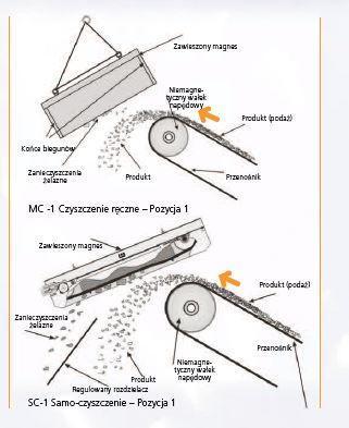 Instalacja magnesu- pozycja 1