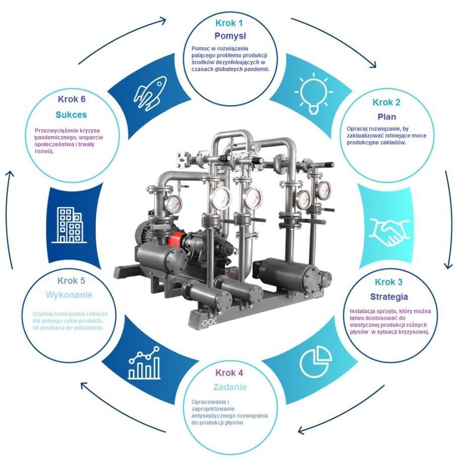 Produkcja płynu antybakteryjnego 2
