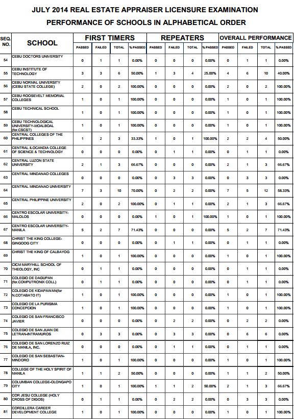 Real Estate top performing schools 2