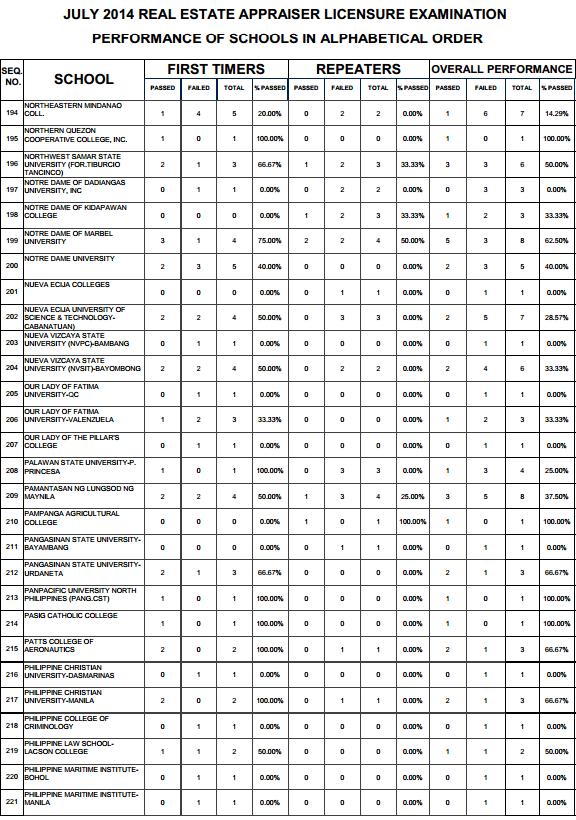 Real Estate top performing schools 7