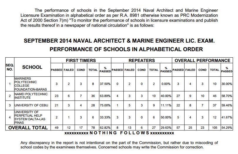 The Professional Regulation Commission (PRC) Releases The Official Results  Of Top Performing U0026 Top Performance Of Schools On Naval Architect U0026 Marine  ...