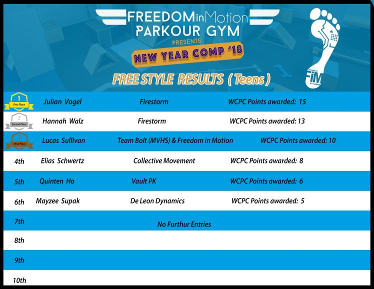 FREESTYLE Teens Final results