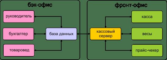Imex prekybos finansų bankų sistema