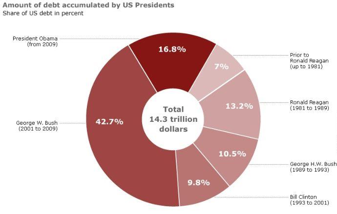 Долг США