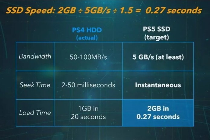 Ps5 Ssd Measurements