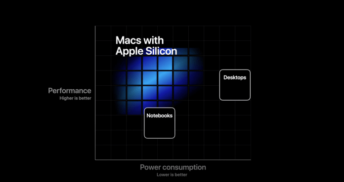 Macs with Apple Silicon 1024x543 - Bye Bye Intel, Mac's Will Now Use Apple's Custom ARM Chips