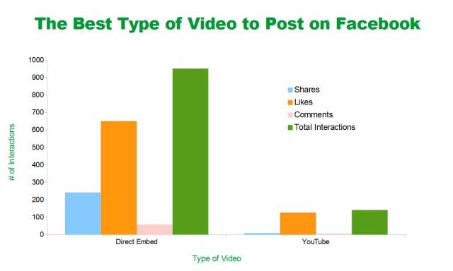 youtube su Facebook