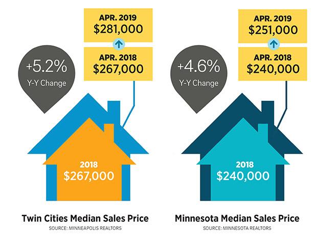 housing-chart-mediansalesprice-graphic-w