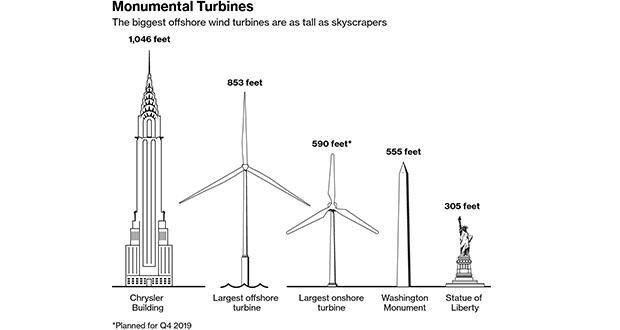 Sources: U.S. Department of Energy, Vestas, GE, Bloomberg research