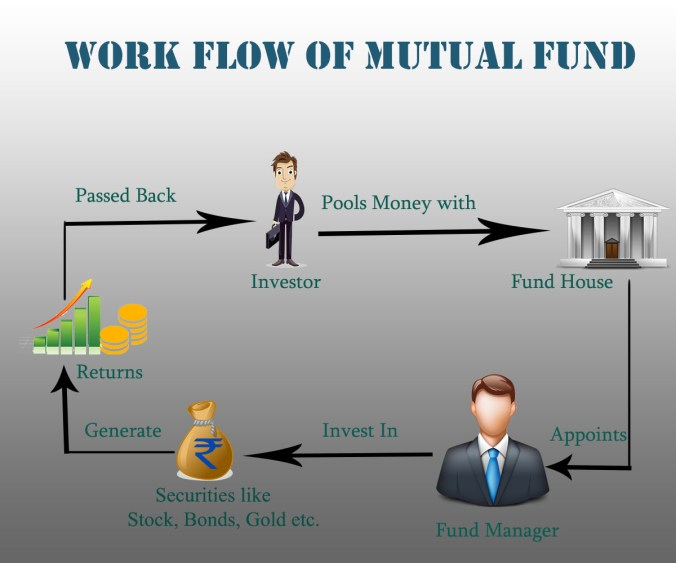 work flow of mutual fund