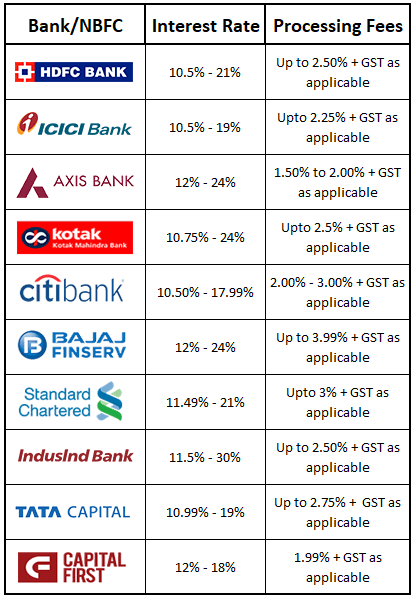 Best-Personal-Loan-Interest-Rate-2021-Content